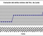 Eurostoxx strike mínimo junio 130607