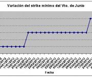Eurostoxx strike mínimo junio 130614