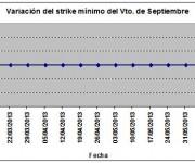 Eurostoxx strike mínimo septiembre 130614