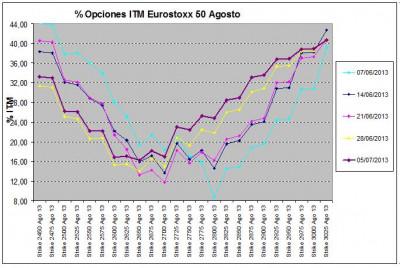 Eurostoxx Vencimiento agosto 2013_07_05