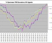 Eurostoxx Vencimiento agosto 2013_07_12