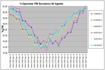 Eurostoxx Vencimiento agosto 2013_07_19