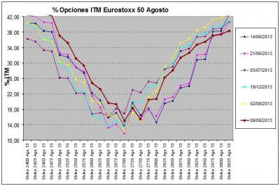 Eurostoxx Vencimiento agosto 2013_08_09