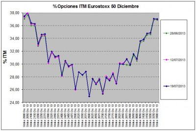 Eurostoxx Vencimiento diciembre 2013_07_19