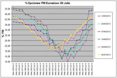 Eurostoxx Vencimiento julio 2013_07_05