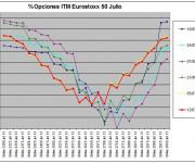 Eurostoxx Vencimiento julio 2013_07_12