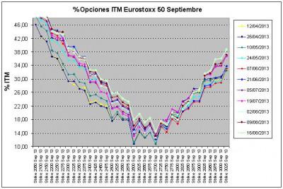 Eurostoxx Vencimiento septiembre 2013_08_16