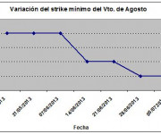 Eurostoxx strike mínimo agosto 130705
