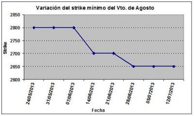 Eurostoxx strike mínimo agosto 130712