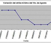 Eurostoxx strike mínimo agosto 130719
