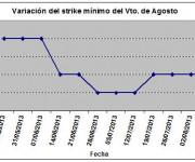 Eurostoxx strike mínimo agosto 130809