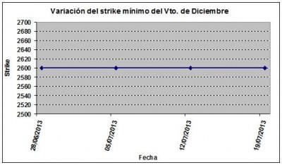 Eurostoxx strike mínimo diciembre 130719