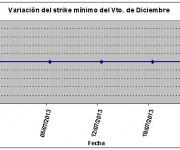 Eurostoxx strike mínimo diciembre 130726