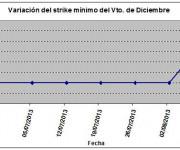 Eurostoxx strike mínimo diciembre 130809