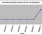 Eurostoxx strike mínimo diciembre 130816