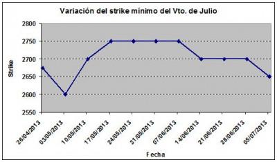 Eurostoxx strike mínimo julio 130705