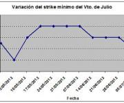 Eurostoxx strike mínimo julio 130712