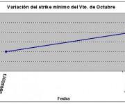 Eurostoxx strike mínimo octubre 130816