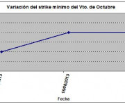 Eurostoxx strike mínimo octubre 130823