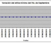 Eurostoxx strike mínimo septiembre 130705