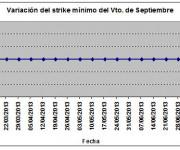 Eurostoxx strike mínimo septiembre 130712