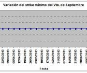 Eurostoxx strike mínimo septiembre 130719