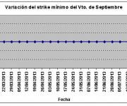 Eurostoxx strike mínimo septiembre 130726