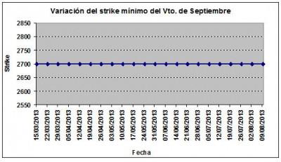 Eurostoxx strike mínimo septiembre 130809