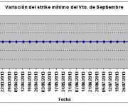 Eurostoxx strike mínimo septiembre 130816