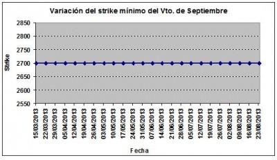 Eurostoxx strike mínimo septiembre 130823