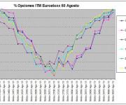 Eurostoxx Vencimiento agosto 2013_08_02