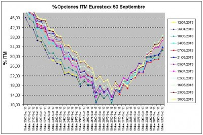 Eurostoxx Vencimiento septiembre 2013_08_30
