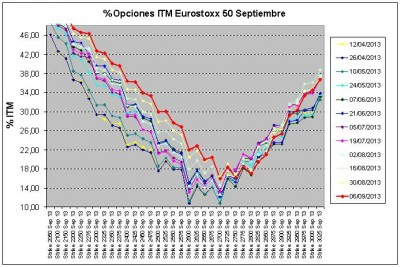 Eurostoxx Vencimiento septiembre 2013_09_06