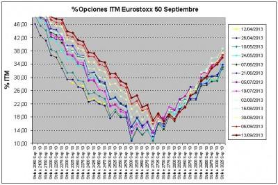 Eurostoxx Vencimiento septiembre 2013_09_13