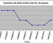 Eurostoxx strike mínimo agosto 130802