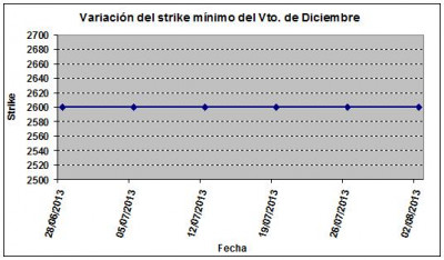 Eurostoxx strike mínimo diciembre 130802