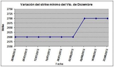 Eurostoxx strike mínimo diciembre 130823
