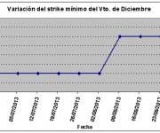 Eurostoxx strike mínimo diciembre 130830