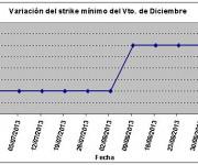 Eurostoxx strike mínimo diciembre 130906