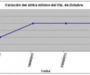 Eurostoxx strike mínimo octubre 130830