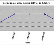 Eurostoxx strike mínimo octubre 130906