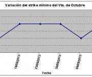 Eurostoxx strike mínimo octubre 130913