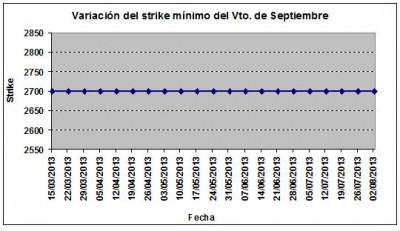 Eurostoxx strike mínimo septiembre 130802