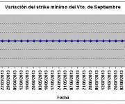 Eurostoxx strike mínimo septiembre 130830