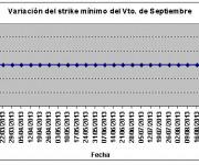 Eurostoxx strike mínimo septiembre 130906